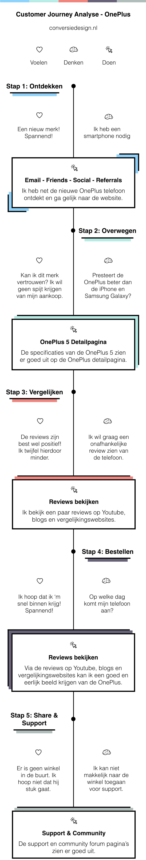 OnePlus Journey Infographic