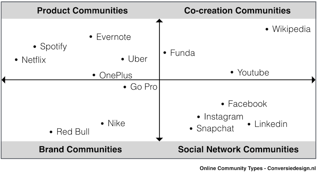 Online Community Types - Conversie Design