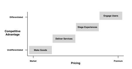 De progressie van economische waarde - Conversie Design