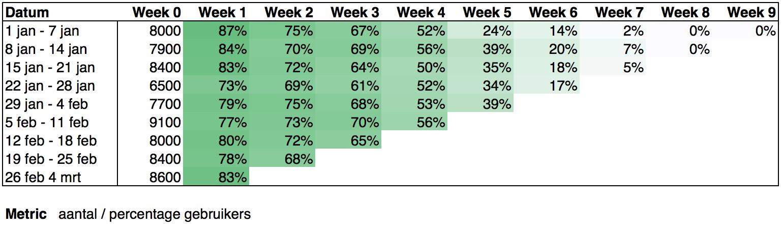Cohort Analyse