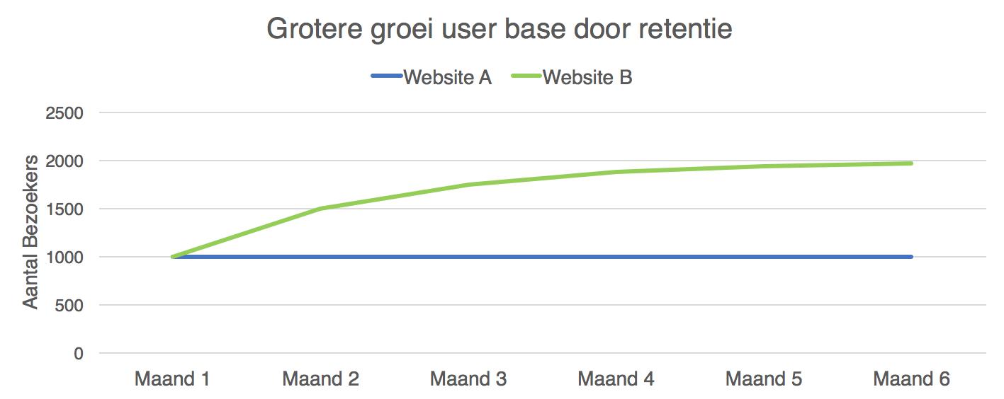 Grotere groei user base door retentie - conversiedesign.nl
